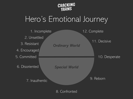 Hero's Emotional Journey Allen Palmer Cracking Yarns